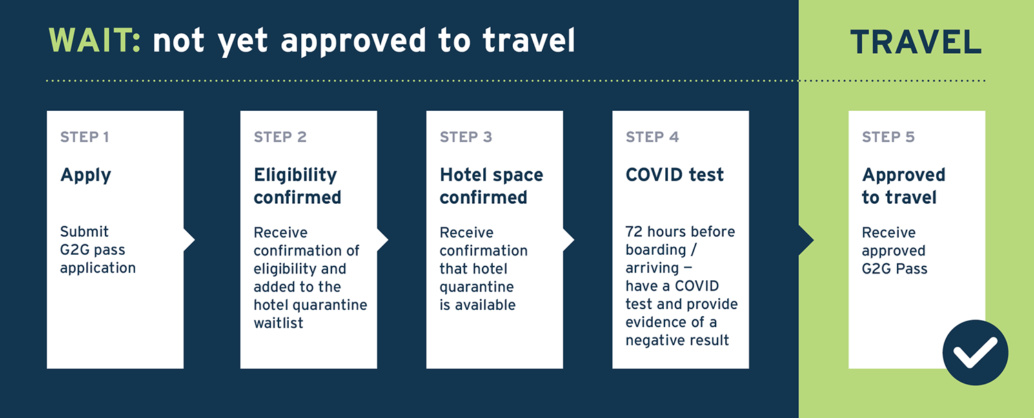 Travel approval flow