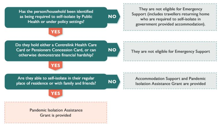 Flowchart showing the eligibility for emergency accommodation funding. The funding is aimed at vulnerable Tasmanians.