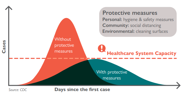 Without protective measures, the number of cases (the curve) would quickly surpass the healthcare system capacity. With protective measures, cases spread out over time (flattening the curve) and numbers remain within the healthcare system capacity.